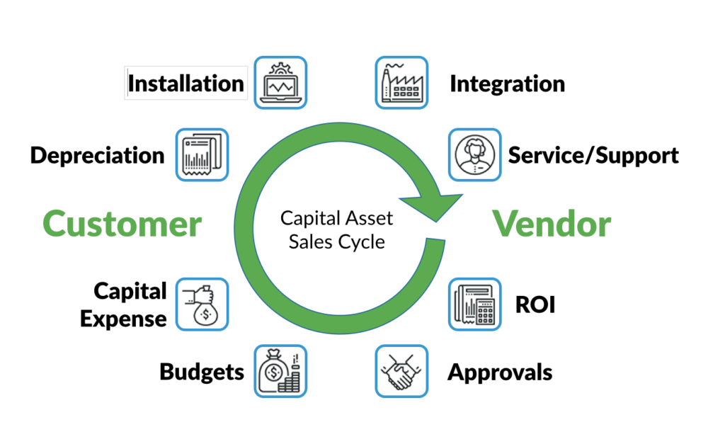 Capital asset cycle diagram