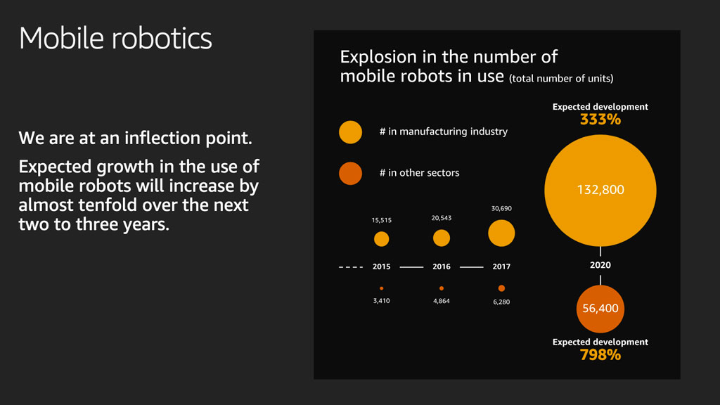 A slide with data about mobile robot market